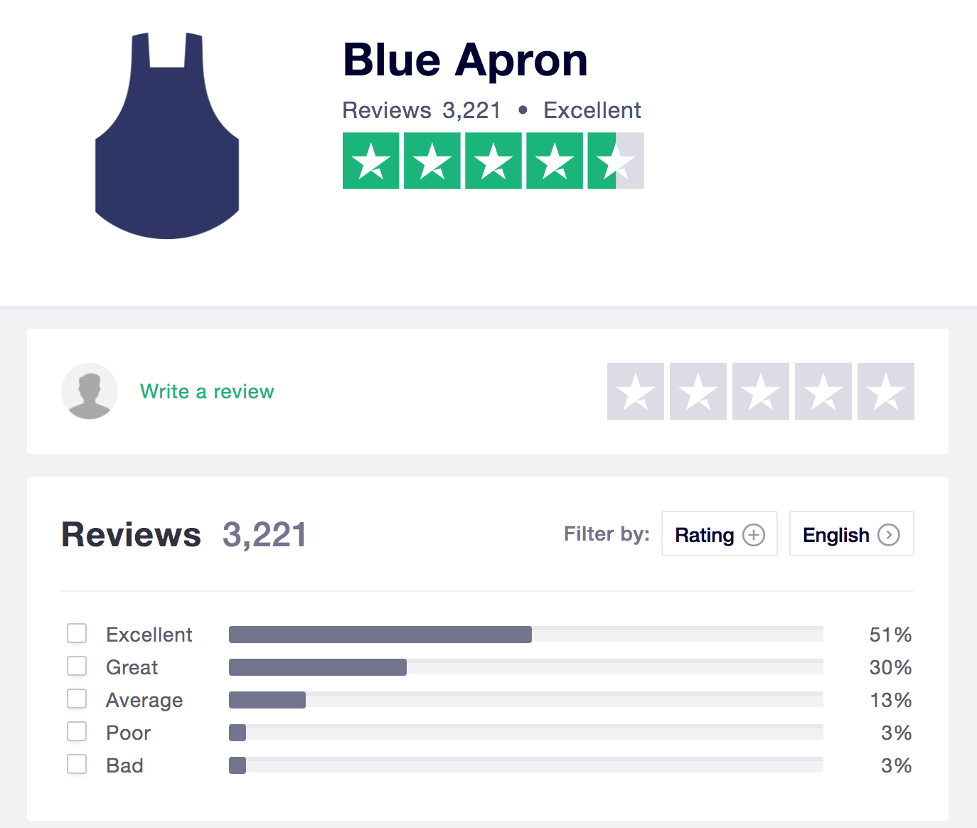 Blue apron reviews vs alternatives